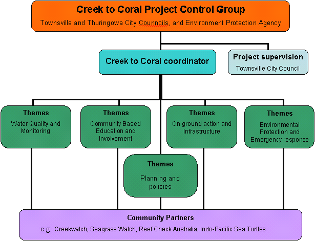 Structure of Creek to Coral
